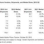 Samsung profitti da record, Nokia ancora in caduta libera
