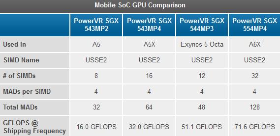 Galaxy-S-IV-GPU