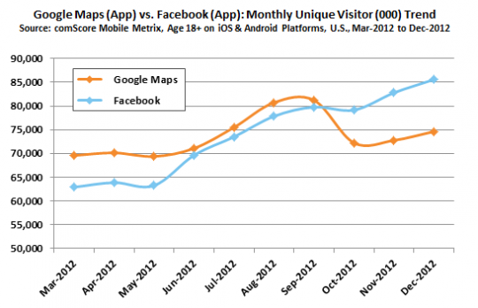 google-maps-vs-facebook-chart