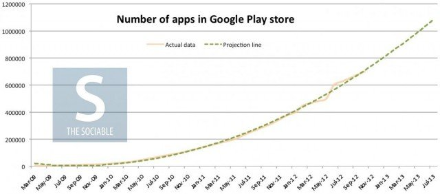 google-play-apps-projection-1200x530-jpg