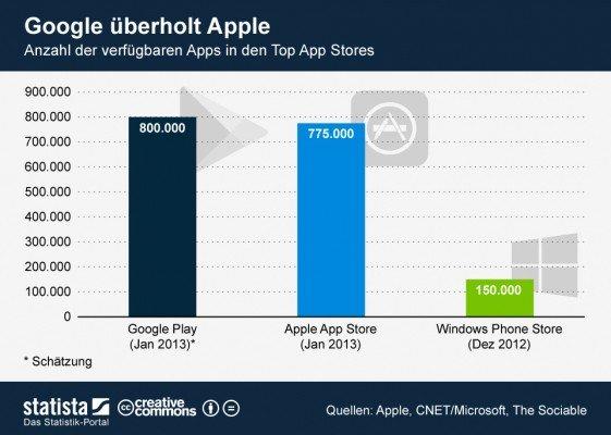 google-play-store-vs-apple-app-store
