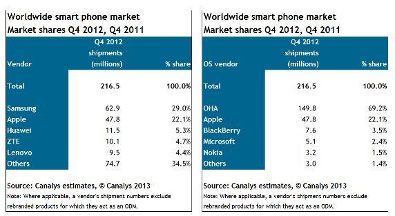 Canalys-Smartphone-Zahlen-Q4-2012