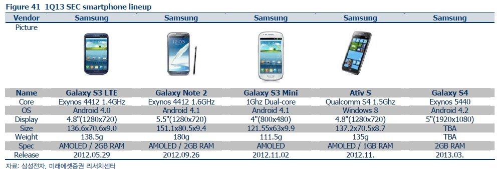 galaxy-s4-ricerca-mercato