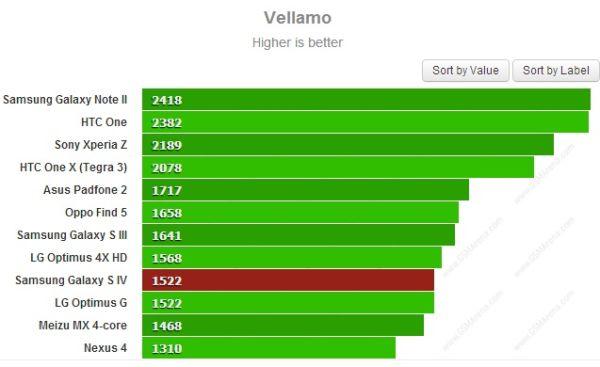 Galaxy-S4-Vellamo