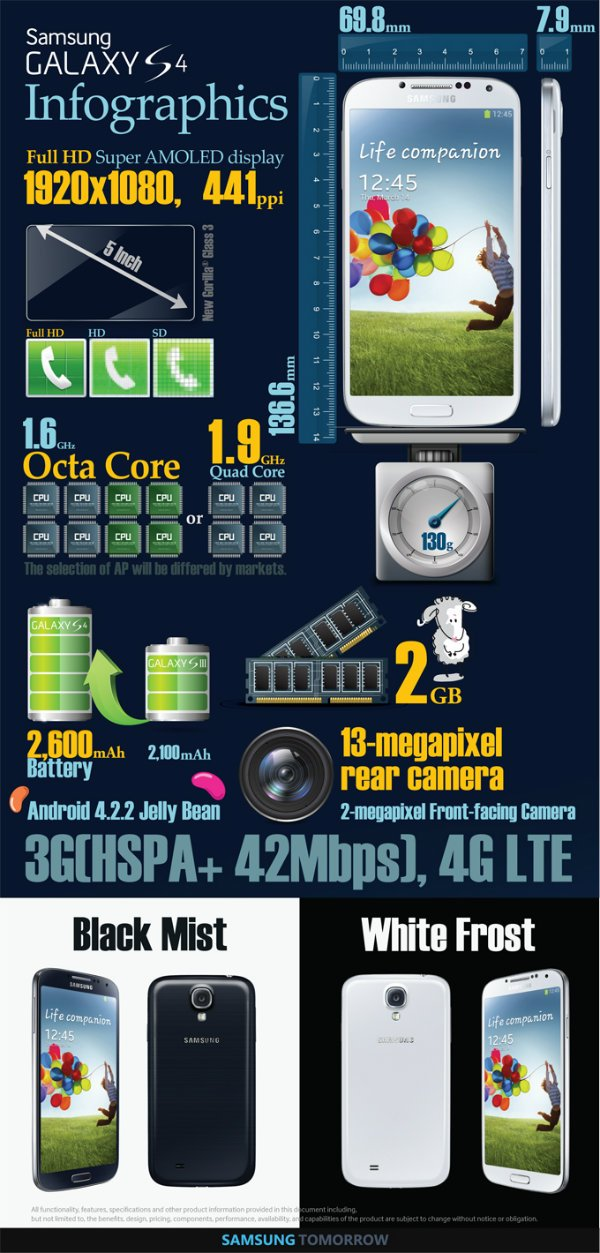 Samsung-GS4-infographic1