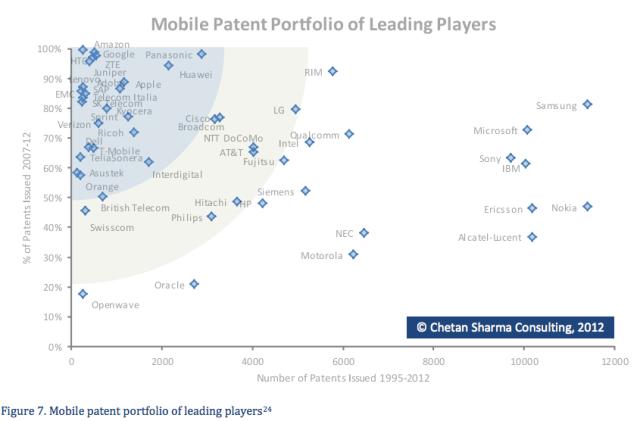 Samsung-brevetti-2012