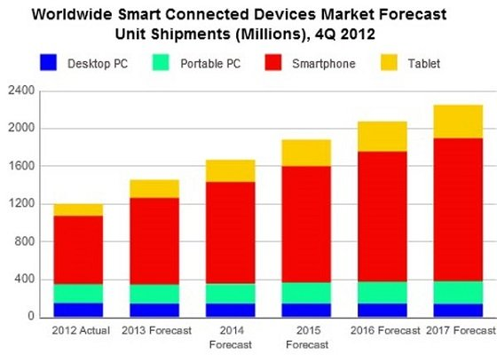 idc-smart-connected-devices-forcast-q4-2012