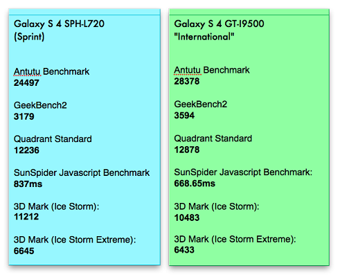 Hameed You note 4 quad core vs octa core tried many