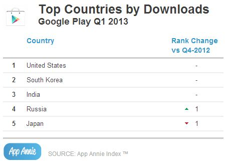 Google-Play-Store-downloads-top-countries