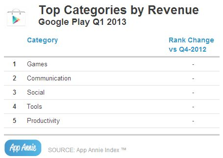 Google-Play-Store-revenue-top-categories