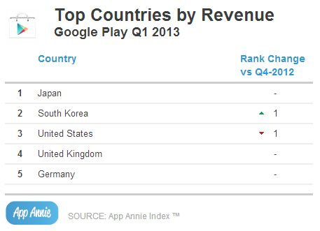 Google-Play-Store-revenue-top-countries