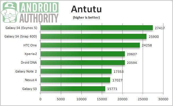 HTC-One-vs-Galaxy-S4-benchmarks