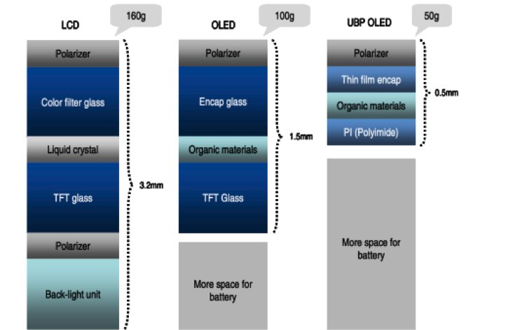 NOTE-3-article_FPD-panel-structure-comparison