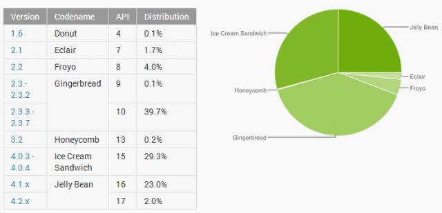 distribuzione android aprile 2013