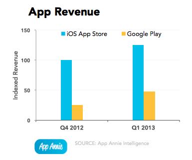 google-play-ios-app-revenue