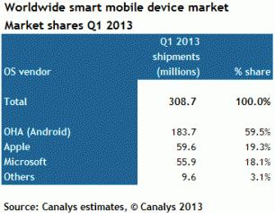 OS vendor market