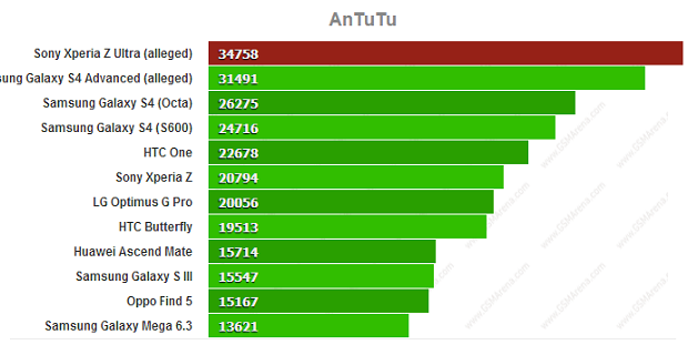 Xperia Z Ultra benchmark