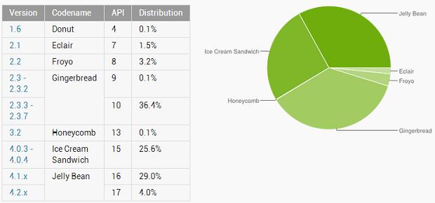 distribuzione android maggio 2013