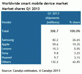 smart mobile market