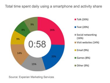 smartphone-time-graph