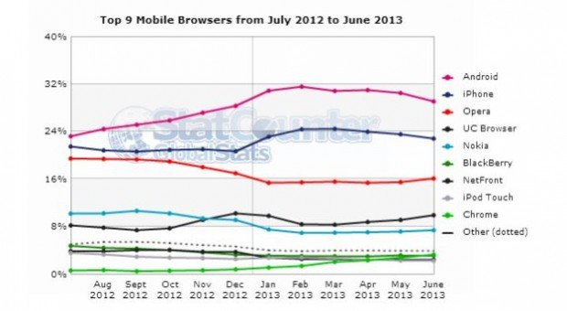 Mobile-browsers