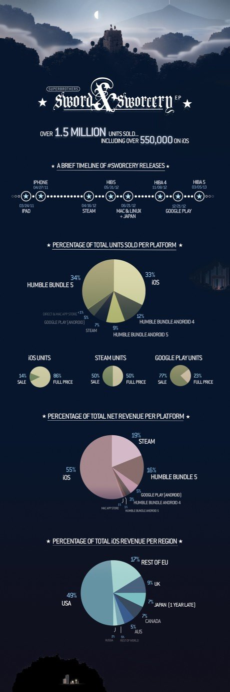 Infografica per Superbrothers: Sword & Sworcery EP