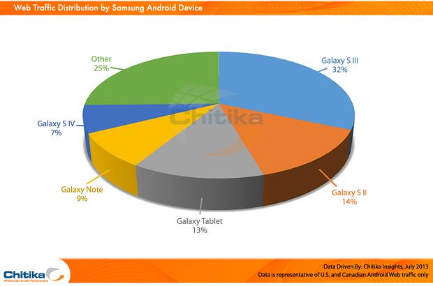 Samsung Web Traffic