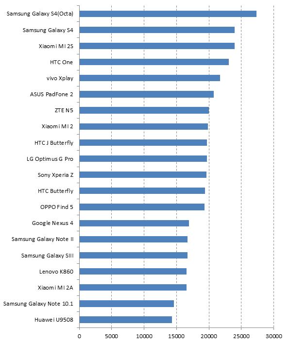 Samsung Galaxy S4 Prestazioni