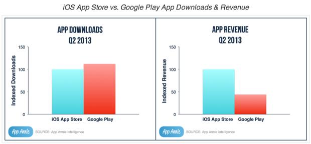 google-play-app-annie-app-store