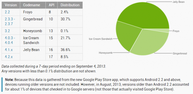 android-distribution-09-2013