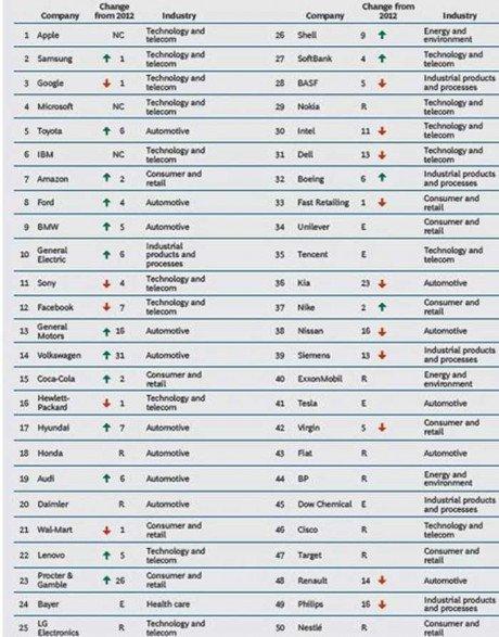 classement-entreprises-innovantes