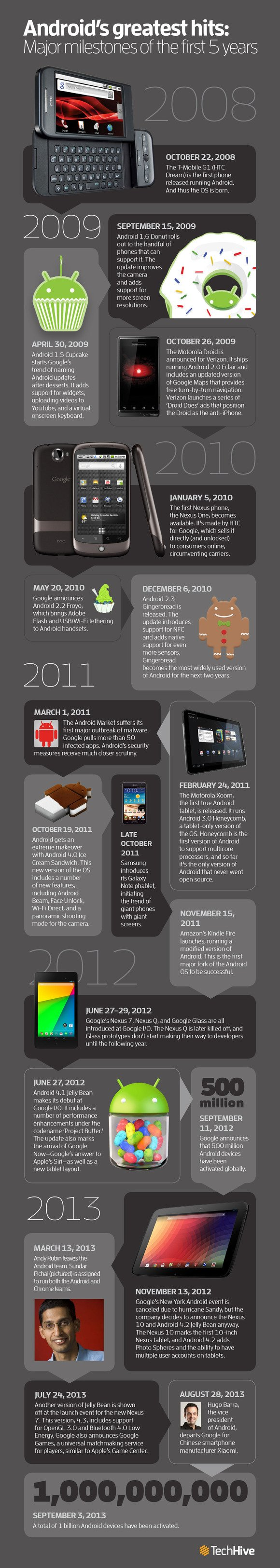 androidtimeline_1000px-100058548-large