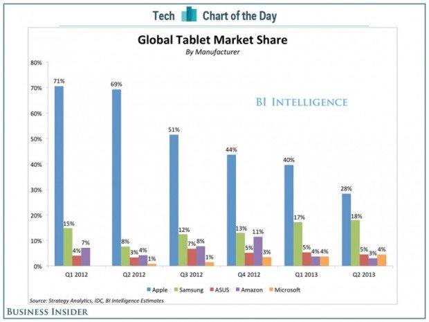 ipad-market-share-falling