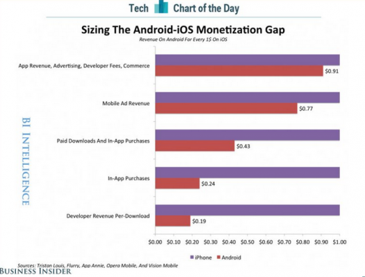 Android-vs-iOS-developer-revenue
