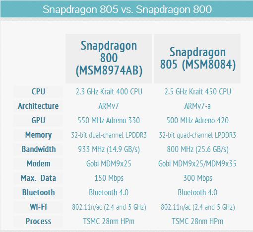 Snapdragon 805 vs 800