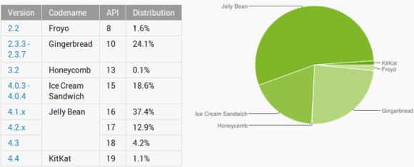 distribuzione android novembre-dicembre 2013