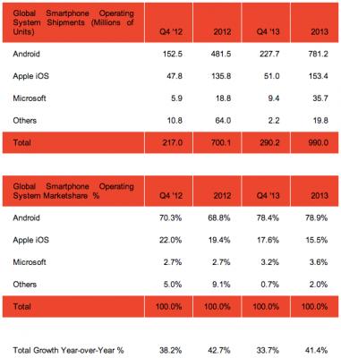 android-smartphones-vendus-2013-01