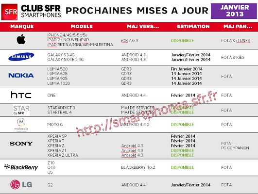 mises-à-jour-smartphones-SFR-janvier-2014