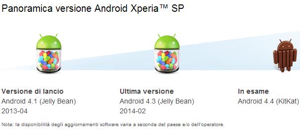 xperia sp 4.4