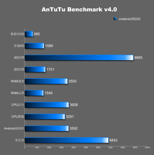 526x528xone-plus-one-antutu-specifications.png.pagespeed.ic.jjOaPU1ykR