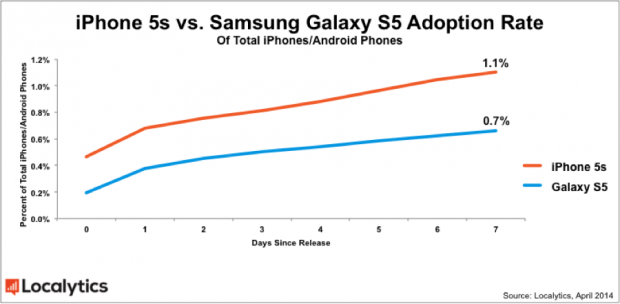 Galaxy-S5-Chart-1