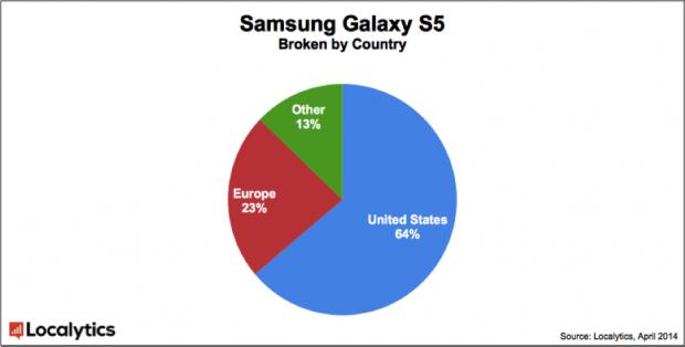 Galaxy-S5-Chart-2
