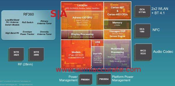 Snapdragon_810_block_diagram