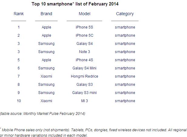 counterpoint-top-10-smartphones-feb-2014
