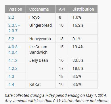 dati distribuzione Android Maggio 2014