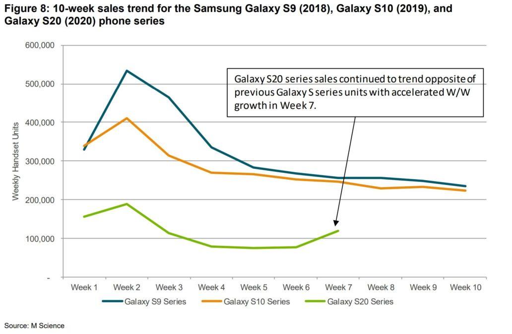 Samsung Galaxy S20 vendite