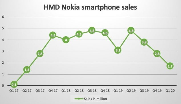 nokia smartphone q1 2020 vendite