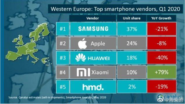 samsung europa maggiore venditore smartphone q1 2020