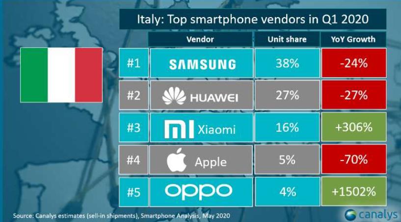 vendite smartphone Q1 2020 Italia